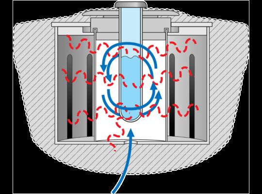 專利PowerMAX技術,讓反應於定溫下更能提高產率