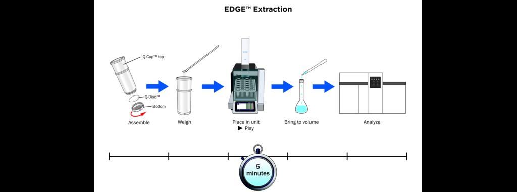 EDGE全自動加壓流體萃取系統流程