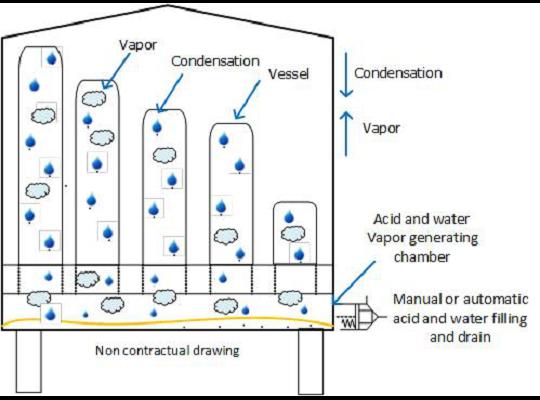 ETC EVO酸洗機清洗原理圖:以酸蒸氣達到清洗效果