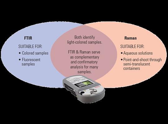 Gemini_兼具拉曼與FTIR優勢的鑑定工具