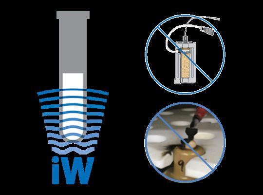 iWave®光學溫度控制系統不須使用各種形式的內置式溫度探針