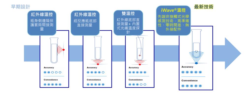 使用於微波消化器的溫度感測技術之演進歷史