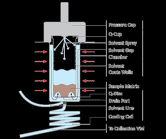 全自動加壓流體萃取系統Qcup運作原理